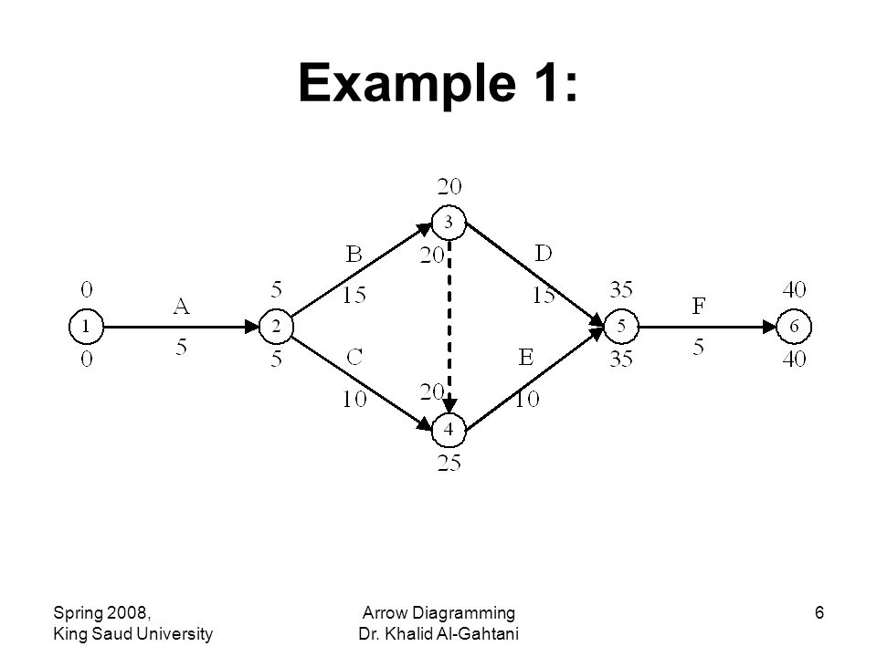 Spring 2008, King Saud University Arrow Diagramming Dr. Khalid Al-Gahtani 6 Example 1: