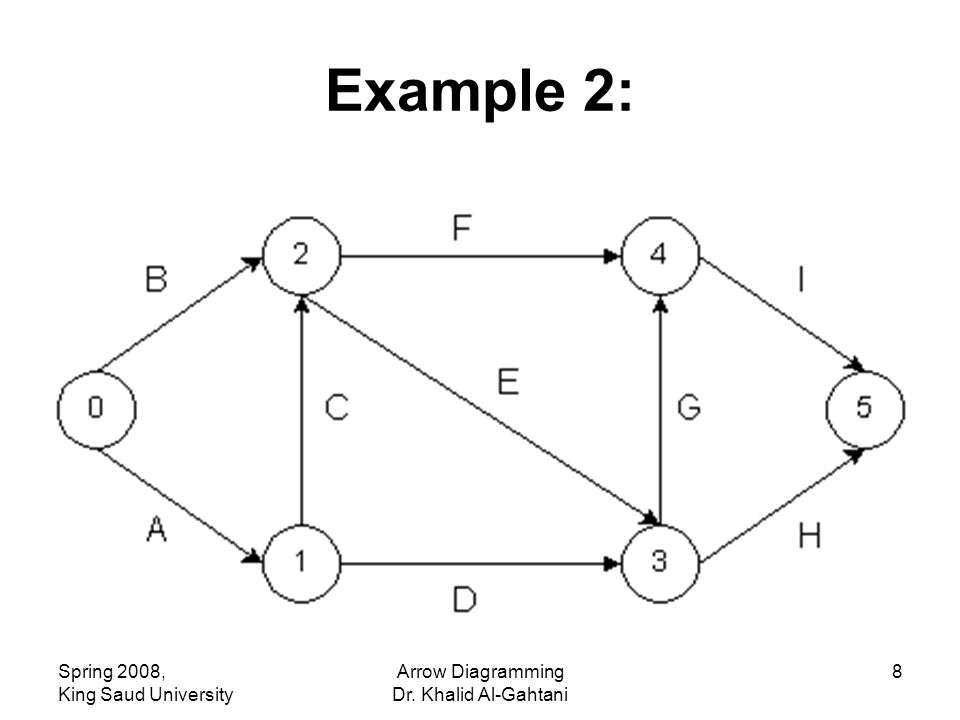 Spring 2008, King Saud University Arrow Diagramming Dr. Khalid Al-Gahtani 8 Example 2: