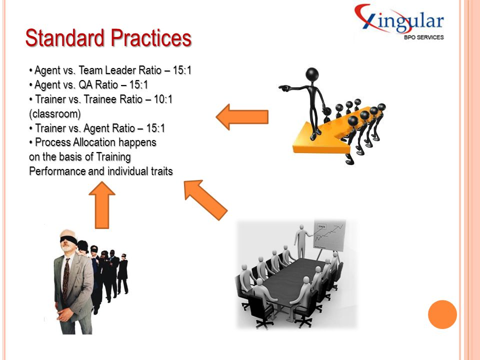 Standard Practices Agent vs. Team Leader Ratio – 15:1 Agent vs. Team Leader Ratio – 15:1 Agent vs. QA Ratio – 15:1 Agent vs. QA Ratio – 15:1 Trainer v