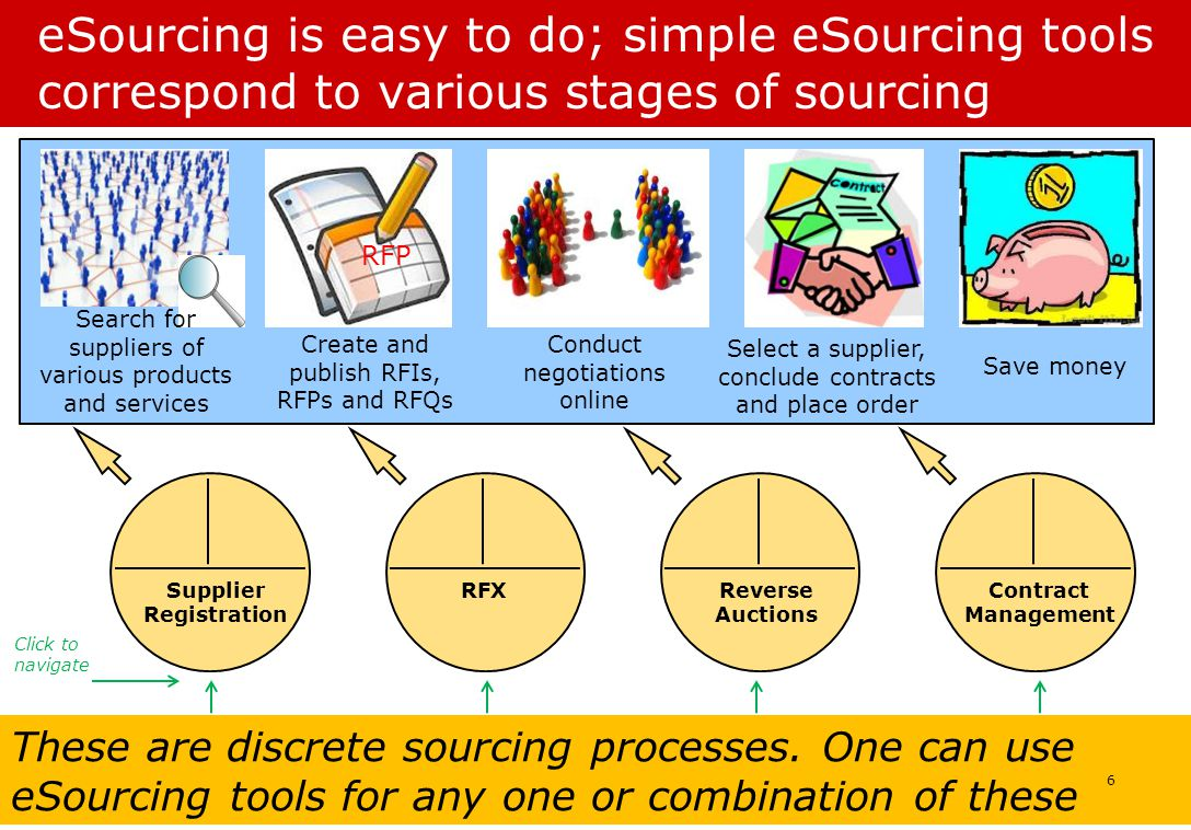 These are discrete sourcing processes.