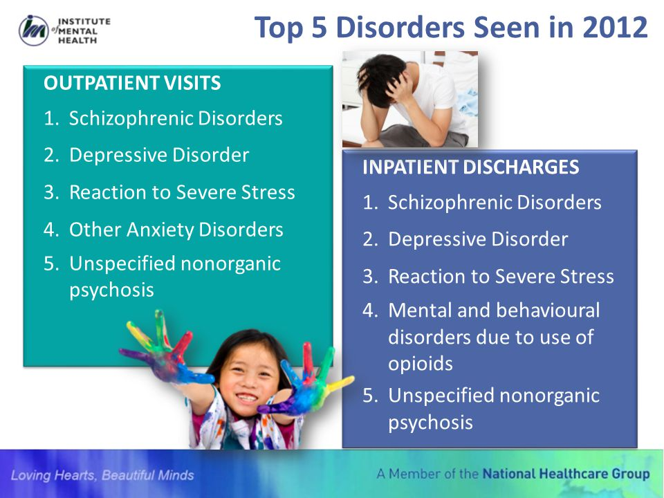 Top 5 Disorders Seen in 2012 INPATIENT DISCHARGES 1.Schizophrenic Disorders 2.Depressive Disorder 3.Reaction to Severe Stress 4.Mental and behavioural
