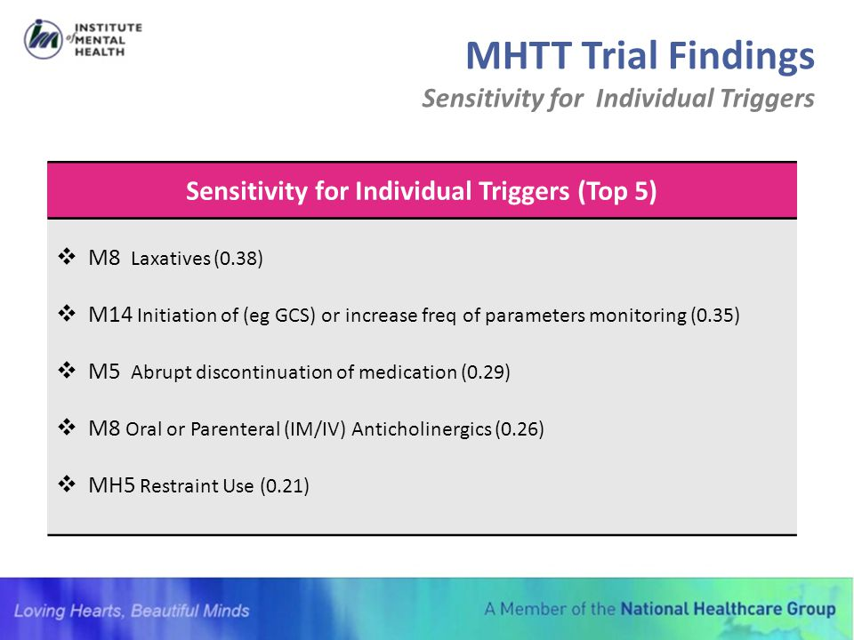 Sensitivity for Individual Triggers (Top 5)  M8 Laxatives (0.38)  M14 Initiation of (eg GCS) or increase freq of parameters monitoring (0.35)  M5 A