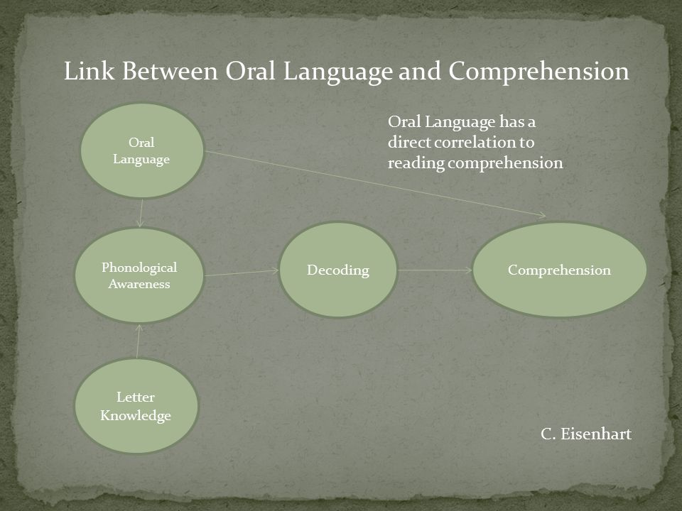 Oral Language Link Between Oral Language and Comprehension Phonological Awareness Letter Knowledge DecodingComprehension Oral Language has a direct co