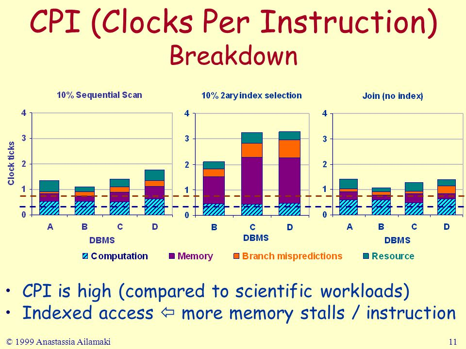 © 1999 Anastassia Ailamaki11 CPI (Clocks Per Instruction) Breakdown CPI is high (compared to scientific workloads) Indexed access  more memory stalls / instruction