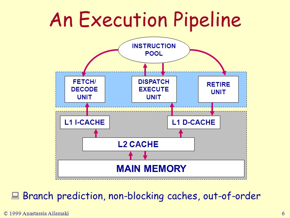 © 1999 Anastassia Ailamaki6 An Execution Pipeline FETCH/ DECODE UNIT DISPATCH EXECUTE UNIT RETIRE UNIT INSTRUCTION POOL L1 I-CACHEL1 D-CACHE L2 CACHE : Branch prediction, non-blocking caches, out-of-order MAIN MEMORY