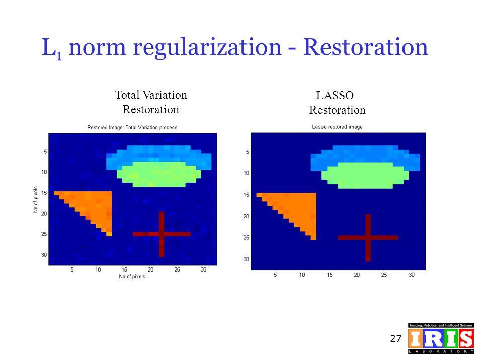 27 L 1 norm regularization - Restoration LASSO Restoration Total Variation Restoration