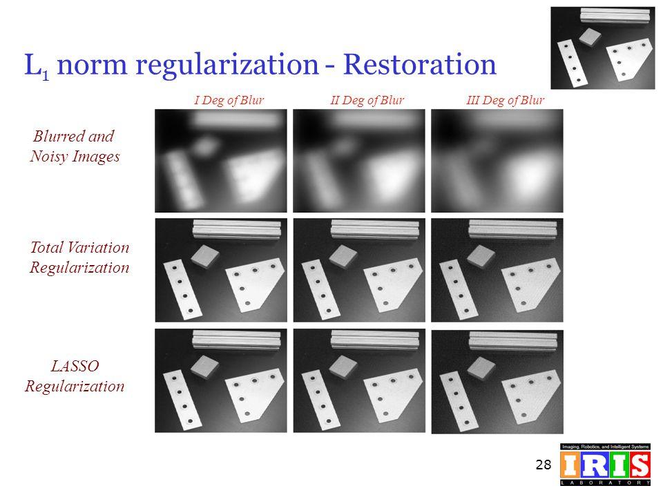 28 L 1 norm regularization - Restoration I Deg of BlurIII Deg of BlurII Deg of Blur Blurred and Noisy Images Total Variation Regularization LASSO Regu