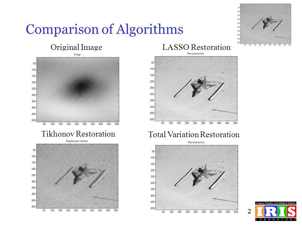 32 Comparison of Algorithms Original ImageLASSO Restoration Total Variation Restoration Tikhonov Restoration