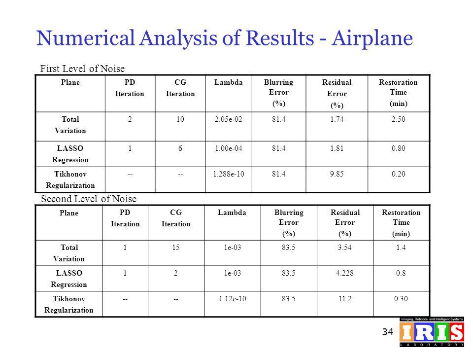 34 Numerical Analysis of Results - Airplane PlanePD Iteration CG Iteration LambdaBlurring Error (%) Residual Error (%) Restoration Time (min) Total Va