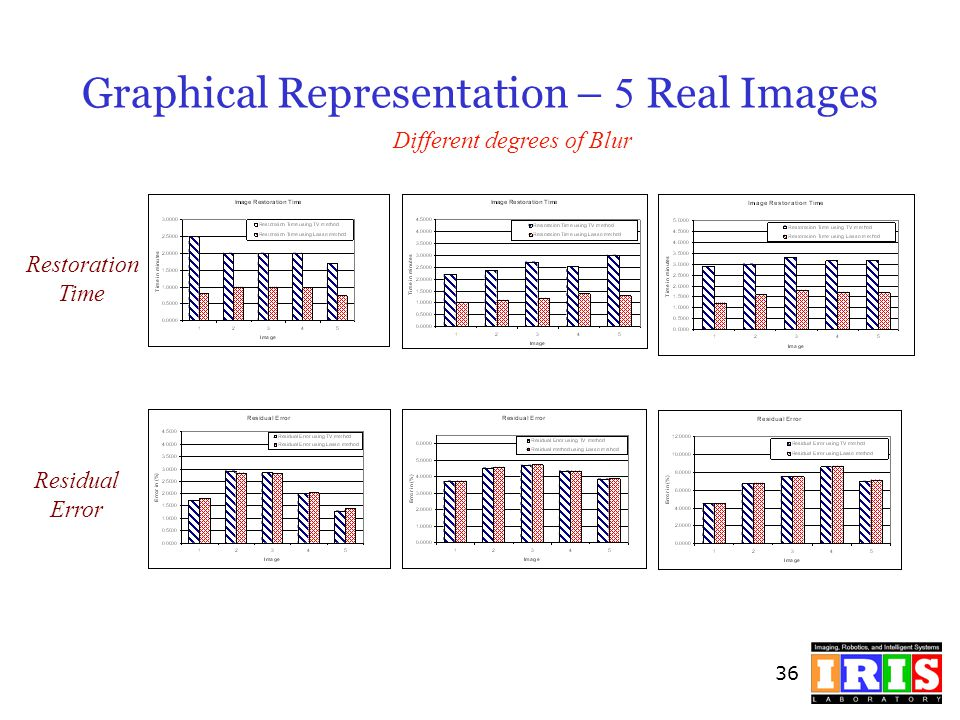 36 Graphical Representation – 5 Real Images Restoration Time Residual Error Different degrees of Blur
