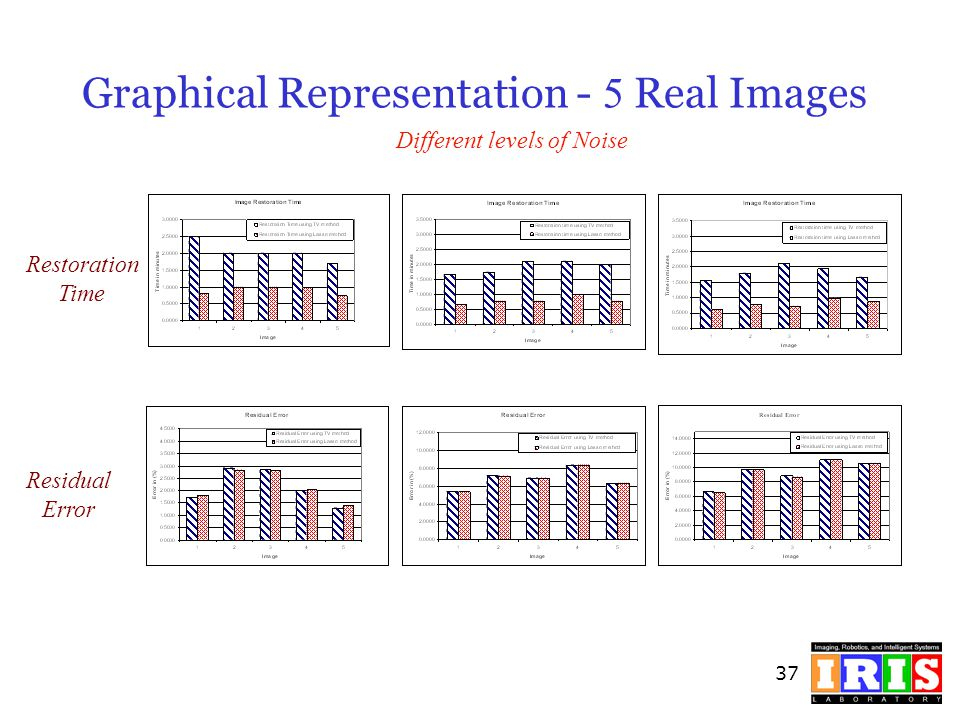 37 Graphical Representation - 5 Real Images Different levels of Noise Residual Error Restoration Time