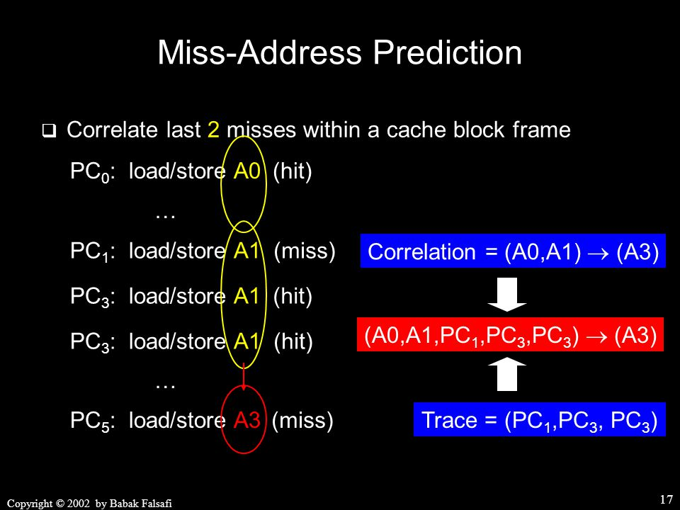 Copyright © 2002 by Babak Falsafi 17 Miss-Address Prediction  Correlate last 2 misses within a cache block frame Correlation = (A0,A1)  (A3) PC 3 : load/store A1 PC 1 : load/store A1 PC 3 : load/store A1 PC 5 : load/store A3 (miss) (hit) (miss) PC 0 : load/store A0(hit) … … Trace = (PC 1,PC 3, PC 3 ) (A0,A1,PC 1,PC 3,PC 3 )  (A3)