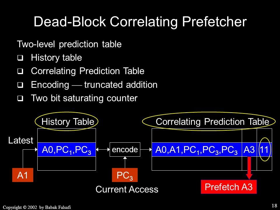 Copyright © 2002 by Babak Falsafi 18 Prefetch A3 11 Dead-Block Correlating Prefetcher Correlating Prediction Table A3A0,A1,PC 1,PC 3,PC 3 A0,PC 1,PC 3 History Table PC 3 encode Current Access Latest A1 Two-level prediction table  History table  Correlating Prediction Table  Encoding  truncated addition  Two bit saturating counter