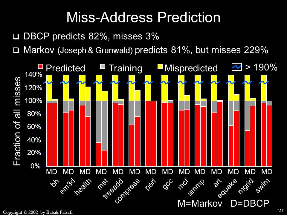 Copyright © 2002 by Babak Falsafi 21 Miss-Address Prediction 0% 20% 40% 60% 80% 100% 120% 140% MispredictedTrainingPredicted > 190%  DBCP predicts 82%, misses 3%  Markov (Joseph & Grunwald) predicts 81%, but misses 229% bh em3d health mst treeadd compress perl gcc mcf ammp art equake mgrid swim MD Fraction of all misses M=Markov D=DBCP