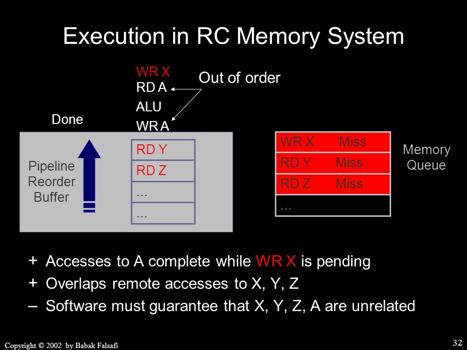 Copyright © 2002 by Babak Falsafi 32 WR X WR A RD A ALU Done Out of order Execution in RC Memory System + Accesses to A complete while WR X is pending + Overlaps remote accesses to X, Y, Z – Software must guarantee that X, Y, Z, A are unrelated Pipeline Reorder Buffer...