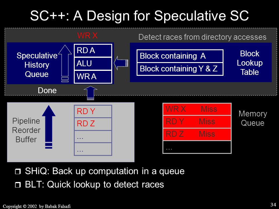 Copyright © 2002 by Babak Falsafi 34 Done WR X WR A RD A ALU SC++: A Design for Speculative SC  SHiQ: Back up computation in a queue  BLT: Quick lookup to detect races Speculative History Queue Pipeline Reorder Buffer...
