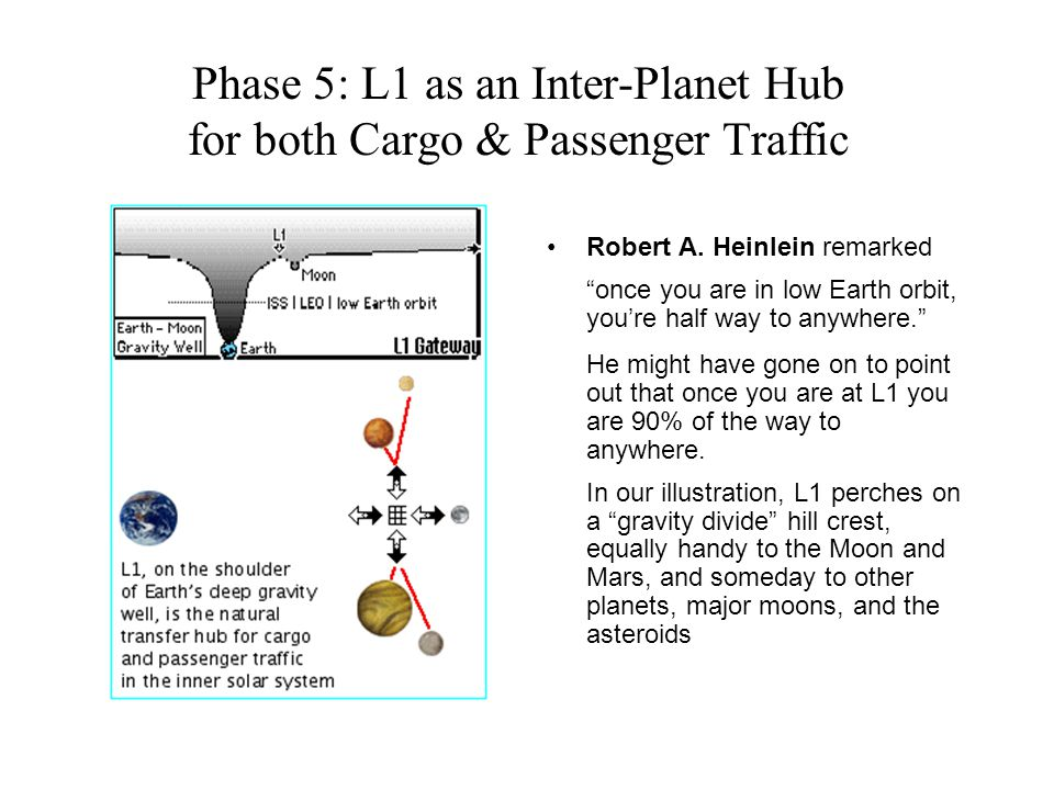 Phase 5: L1 as an Inter-Planet Hub for both Cargo & Passenger Traffic Robert A.