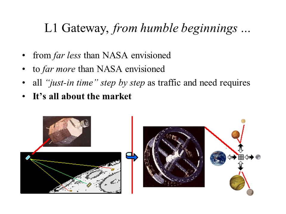 L1 Gateway, from humble beginnings … from far less than NASA envisioned to far more than NASA envisioned all just-in time step by step as traffic and need requires It's all about the market