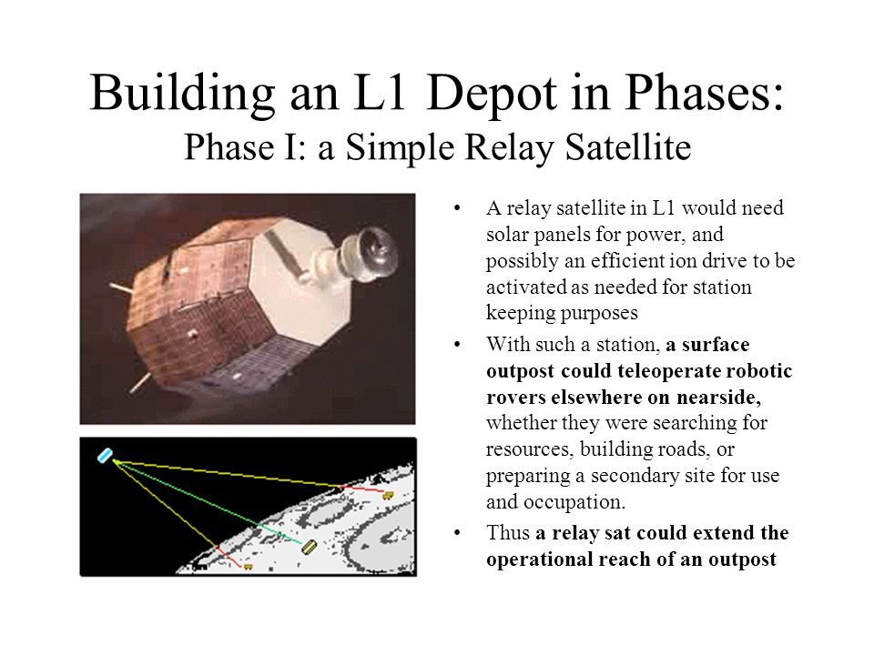 Building an L1 Depot in Phases: Phase I: a Simple Relay Satellite A relay satellite in L1 would need solar panels for power, and possibly an efficient ion drive to be activated as needed for station keeping purposes With such a station, a surface outpost could teleoperate robotic rovers elsewhere on nearside, whether they were searching for resources, building roads, or preparing a secondary site for use and occupation.