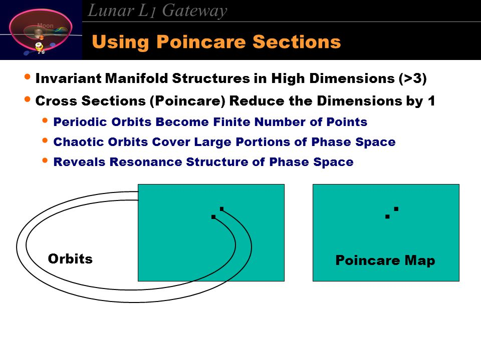 Lunar L 1 Gateway Using Poincare Sections Invariant Manifold Structures in High Dimensions (>3) Cross Sections (Poincare) Reduce the Dimensions by 1 Periodic Orbits Become Finite Number of Points Chaotic Orbits Cover Large Portions of Phase Space Reveals Resonance Structure of Phase Space Orbits....