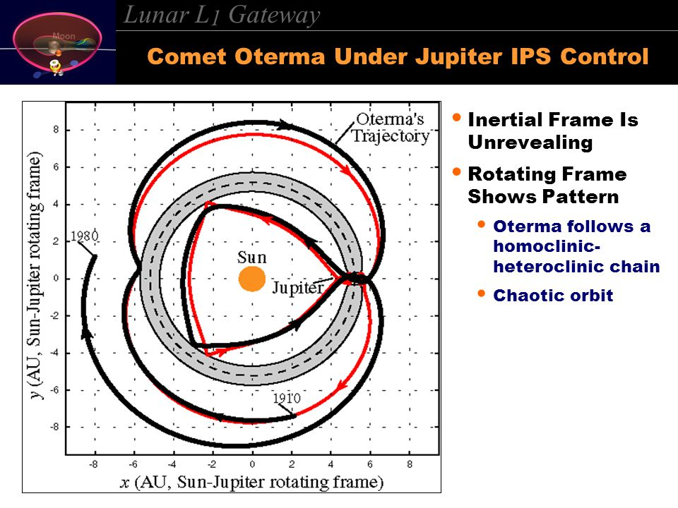 Lunar L 1 Gateway Comet Oterma Under Jupiter IPS Control Inertial Frame Is Unrevealing Rotating Frame Shows Pattern Oterma follows a homoclinic- heteroclinic chain Chaotic orbit