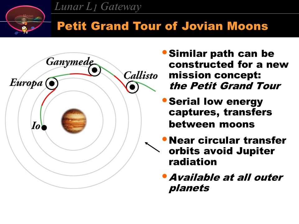 Lunar L 1 Gateway Similar path can be constructed for a new mission concept: the Petit Grand Tour Serial low energy captures, transfers between moons Near circular transfer orbits avoid Jupiter radiation Available at all outer planets Petit Grand Tour of Jovian Moons