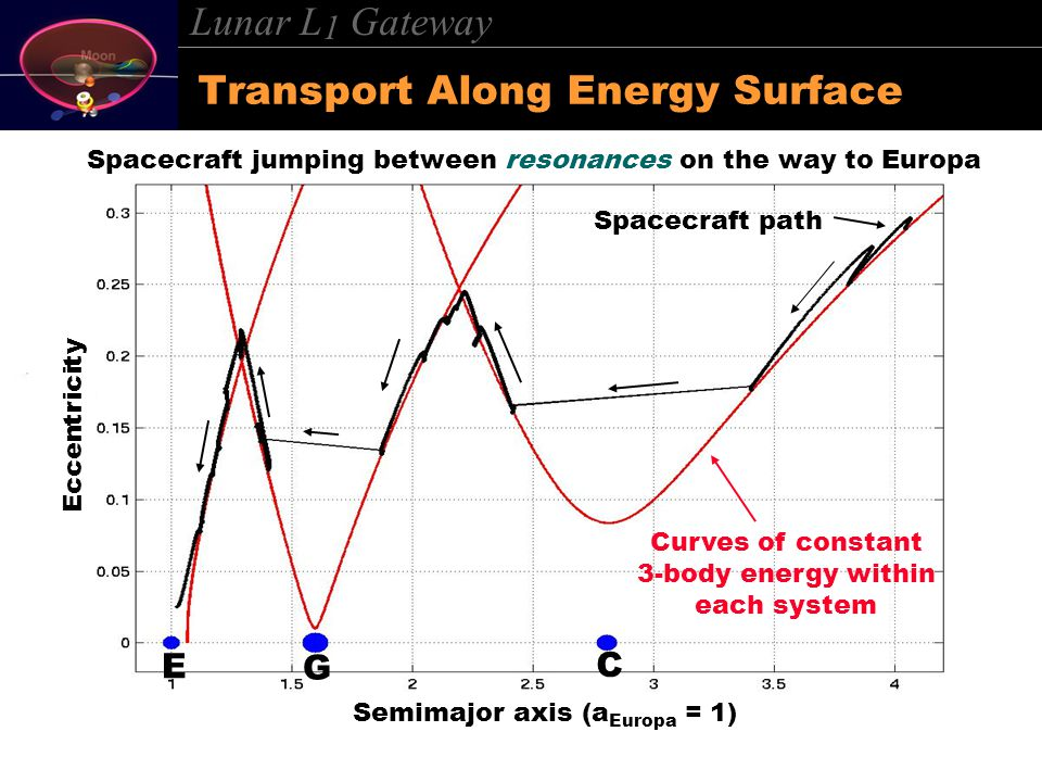 Lunar L 1 Gateway Transport Along Energy Surface E G C Curves of constant 3-body energy within each system Spacecraft path Spacecraft jumping between resonances on the way to Europa Semimajor axis (a Europa = 1) Eccentricity