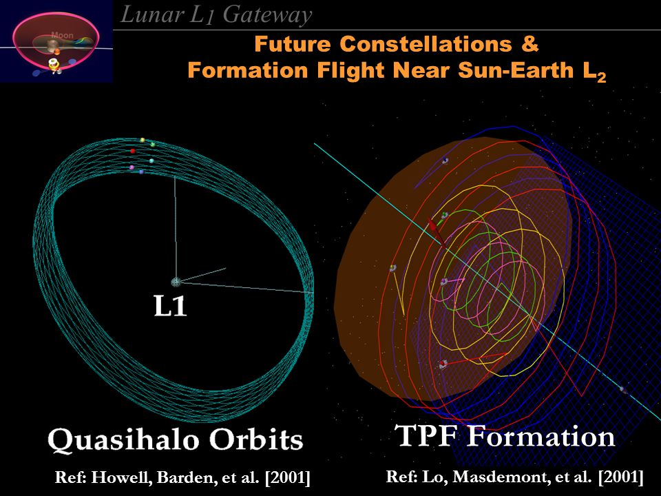 Lunar L 1 Gateway Future Constellations & Formation Flight Near Sun-Earth L 2 TPF Formation Ref: Lo, Masdemont, et al.