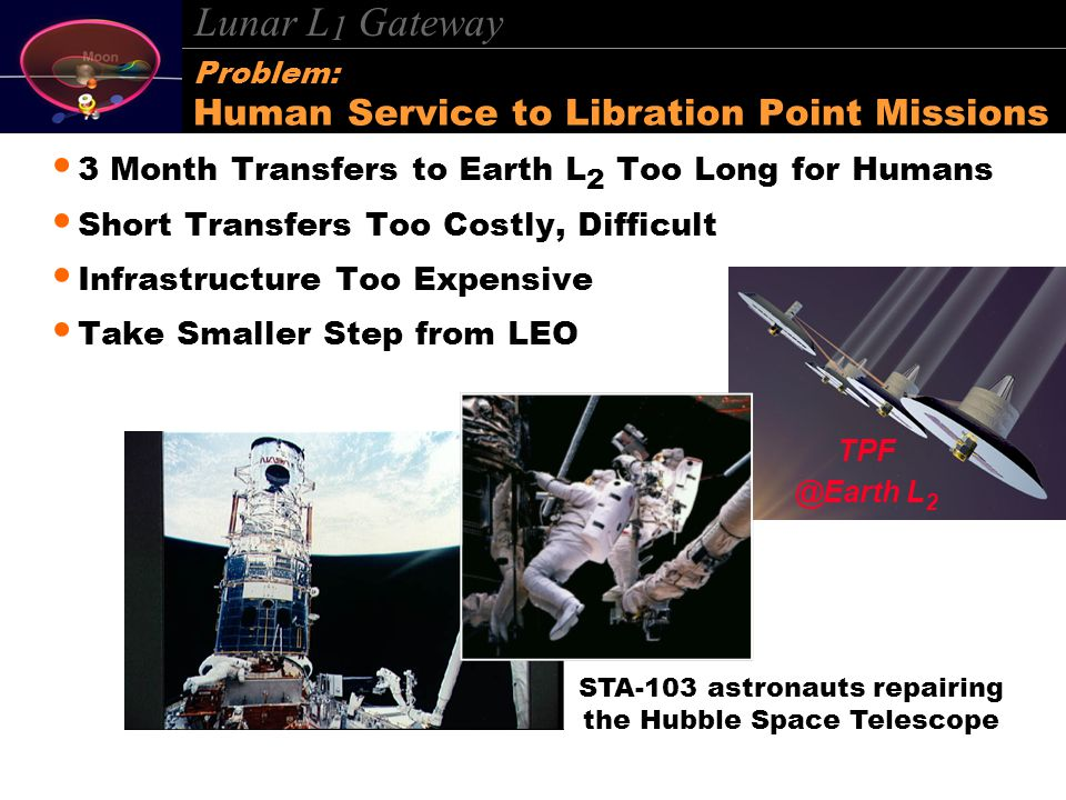 Lunar L 1 Gateway Problem: Human Service to Libration Point Missions 3 Month Transfers to Earth L 2 Too Long for Humans Short Transfers Too Costly, Difficult Infrastructure Too Expensive Take Smaller Step from LEO STA-103 astronauts repairing the Hubble Space Telescope TPF @Earth L 2