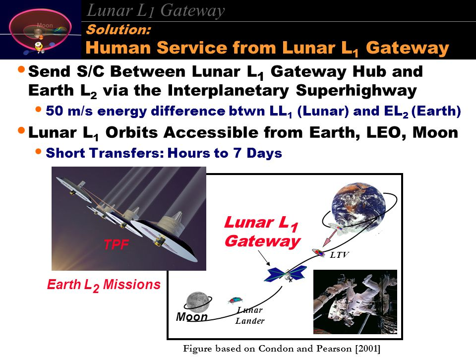 Lunar L 1 Gateway Send S/C Between Lunar L 1 Gateway Hub and Earth L 2 via the Interplanetary Superhighway 50 m/s energy difference btwn LL 1 (Lunar) and EL 2 (Earth) Lunar L 1 Orbits Accessible from Earth, LEO, Moon Short Transfers: Hours to 7 Days Solution: Human Service from Lunar L 1 Gateway Moon Lunar Lander LTV Lunar L 1 Gateway TPF Earth L 2 Missions Figure based on Condon and Pearson [2001]