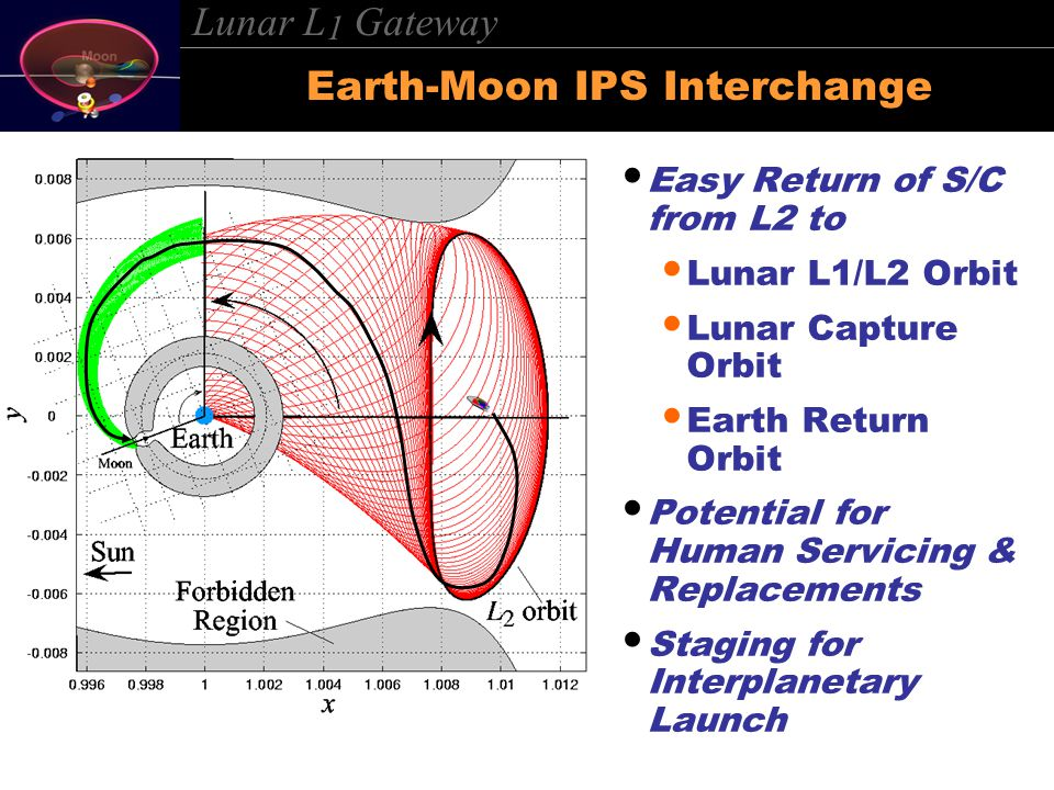 Lunar L 1 Gateway Earth-Moon IPS Interchange Easy Return of S/C from L2 to Lunar L1/L2 Orbit Lunar Capture Orbit Earth Return Orbit Potential for Human Servicing & Replacements Staging for Interplanetary Launch
