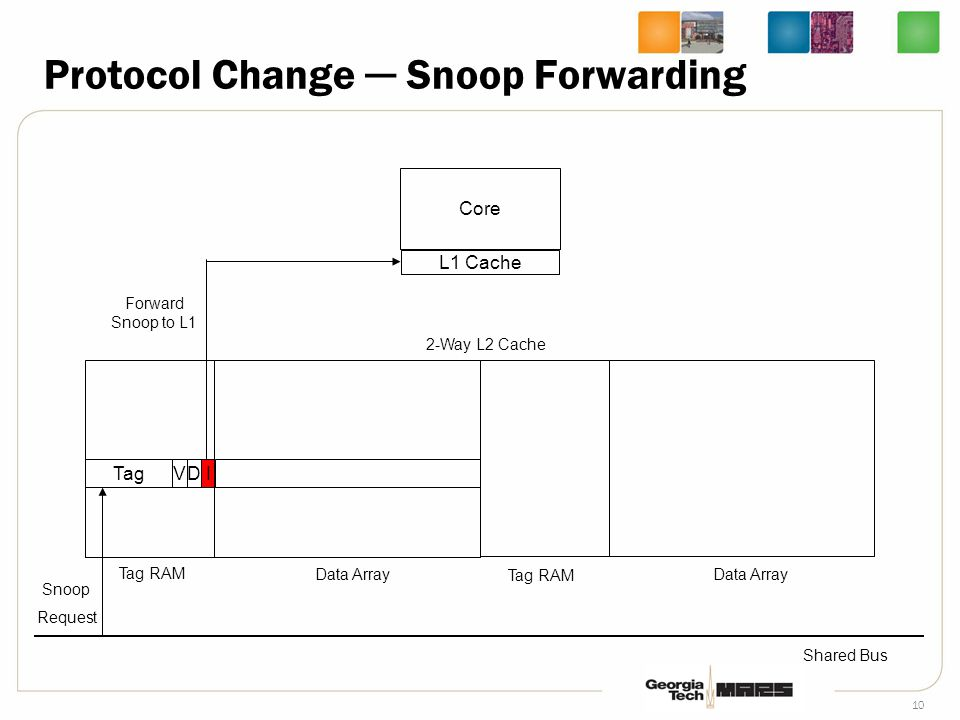 10 Core L1 Cache TagVDI 2-Way L2 Cache Tag RAM Data Array Shared Bus Tag RAM Data Array Snoop Request Forward Snoop to L1 Protocol Change ─ Snoop Forwarding