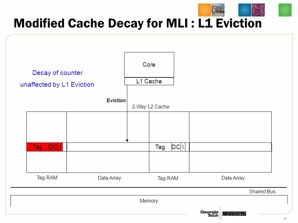 14 Core L1 Cache TagDCI 2-Way L2 Cache Tag RAM Data Array Shared Bus Tag RAM Data Array TagDCI Memory Eviction Decay of counter unaffected by L1 Eviction Modified Cache Decay for MLI : L1 Eviction