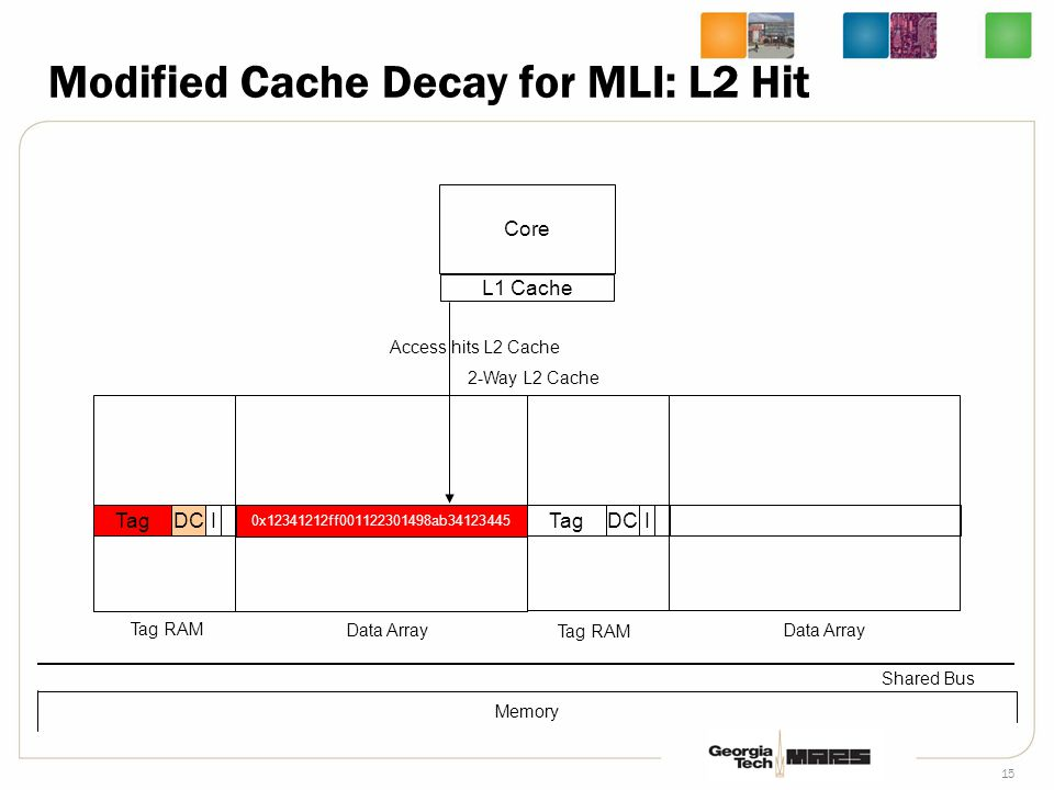 15 Core L1 Cache TagDCI 2-Way L2 Cache Tag RAM Data Array Shared Bus Tag RAM Data Array TagDCI Memory Access hits L2 Cache Modified Cache Decay for MLI: L2 Hit 0x12341212ff001122301498ab34123445