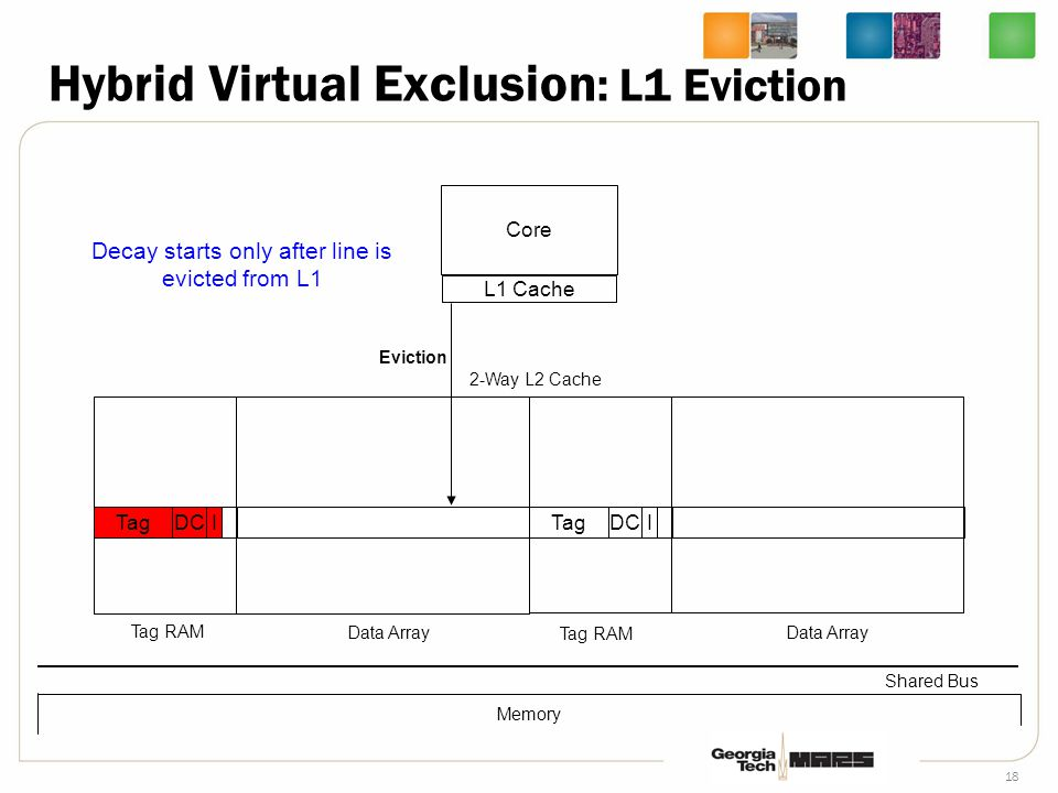 18 Core L1 Cache TagDCI 2-Way L2 Cache Tag RAM Data Array Shared Bus Tag RAM Data Array TagDCI Memory Eviction Decay starts only after line is evicted from L1 Hybrid Virtual Exclusion : L1 Eviction 0x12341212ff001122301498ab34123445