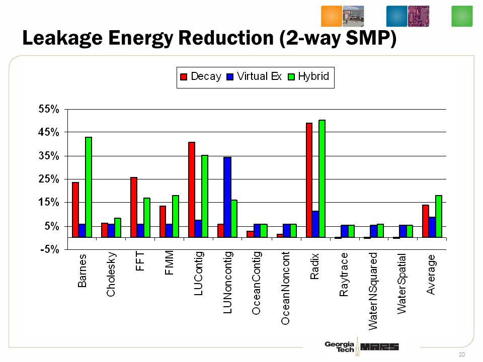 20 Leakage Energy Reduction (2-way SMP)