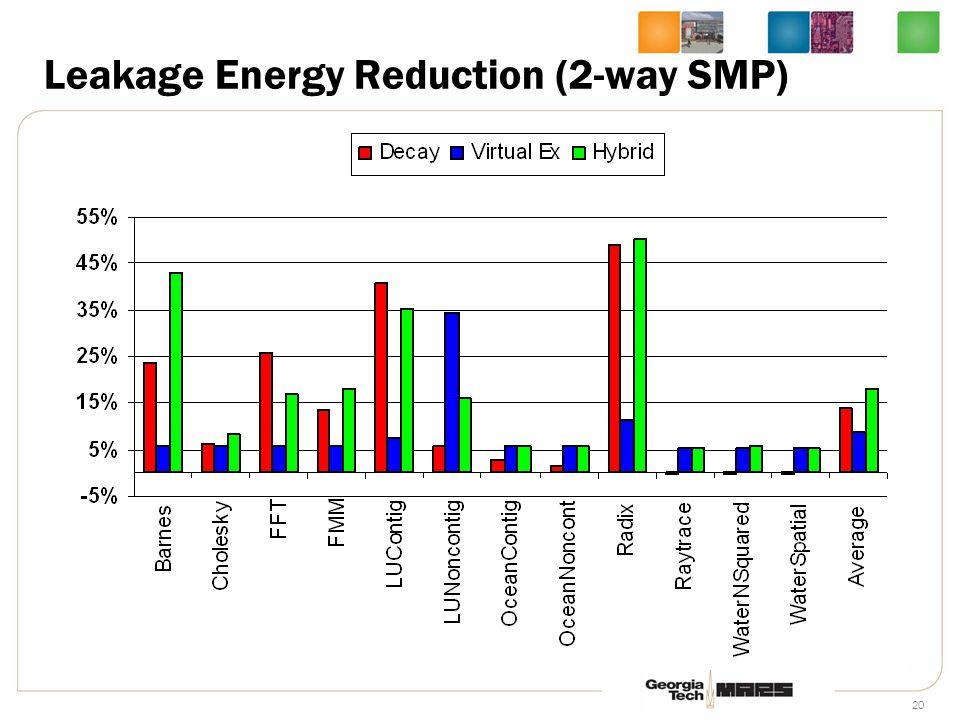20 Leakage Energy Reduction (2-way SMP)