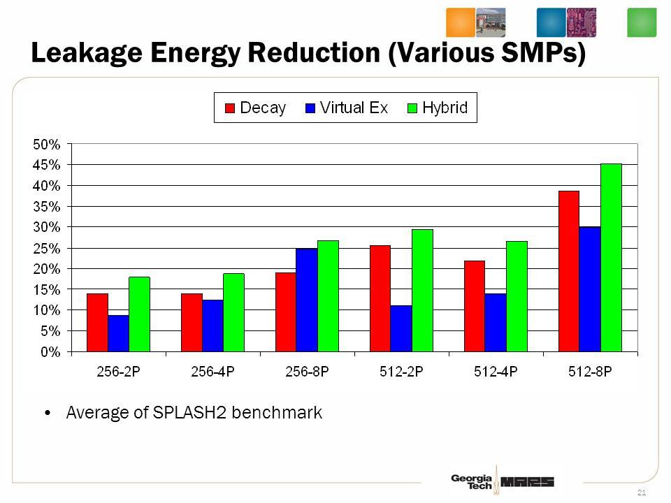 21 Leakage Energy Reduction (Various SMPs) Average of SPLASH2 benchmark