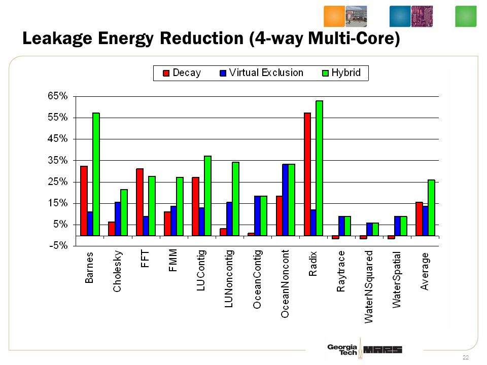 22 Leakage Energy Reduction (4-way Multi-Core)