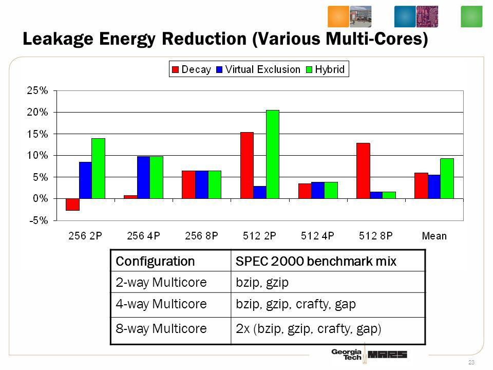 23 Leakage Energy Reduction (Various Multi-Cores) ConfigurationSPEC 2000 benchmark mix 2-way Multicorebzip, gzip 4-way Multicorebzip, gzip, crafty, gap 8-way Multicore2x (bzip, gzip, crafty, gap)