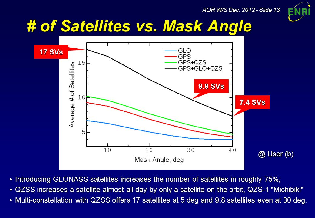 AOR W/S Dec. 2012 - Slide 13 # of Satellites vs.