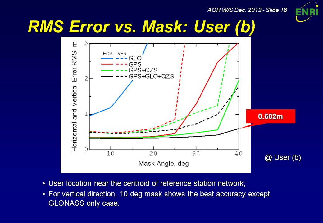 AOR W/S Dec. 2012 - Slide 18 RMS Error vs.
