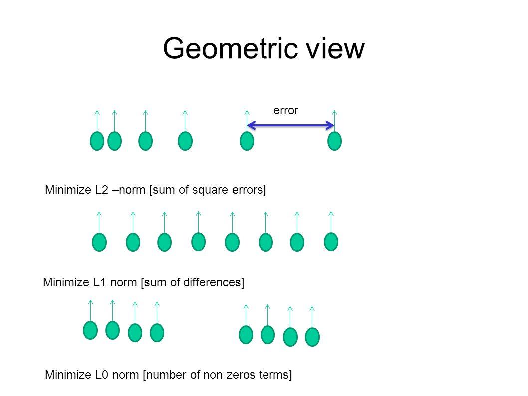 Geometric view error Minimize L2 –norm [sum of square errors] Minimize L1 norm [sum of differences] Minimize L0 norm [number of non zeros terms]