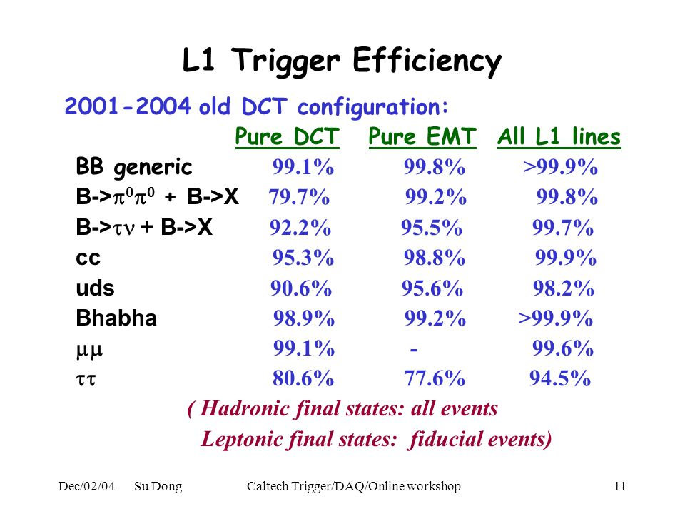 Dec/02/04 Su DongCaltech Trigger/DAQ/Online workshop11 L1 Trigger Efficiency 2001-2004 old DCT configuration: Pure DCT Pure EMT All L1 lines BB generic 99.1% 99.8% >99.9% B->     + B->X 79.7% 99.2% 99.8% B->  + B->X 92.2% 95.5% 99.7% cc 95.3% 98.8% 99.9% uds 90.6% 95.6% 98.2% Bhabha 98.9% 99.2% >99.9%  99.1% - 99.6%  80.6% 77.6% 94.5% ( Hadronic final states: all events Leptonic final states: fiducial events)