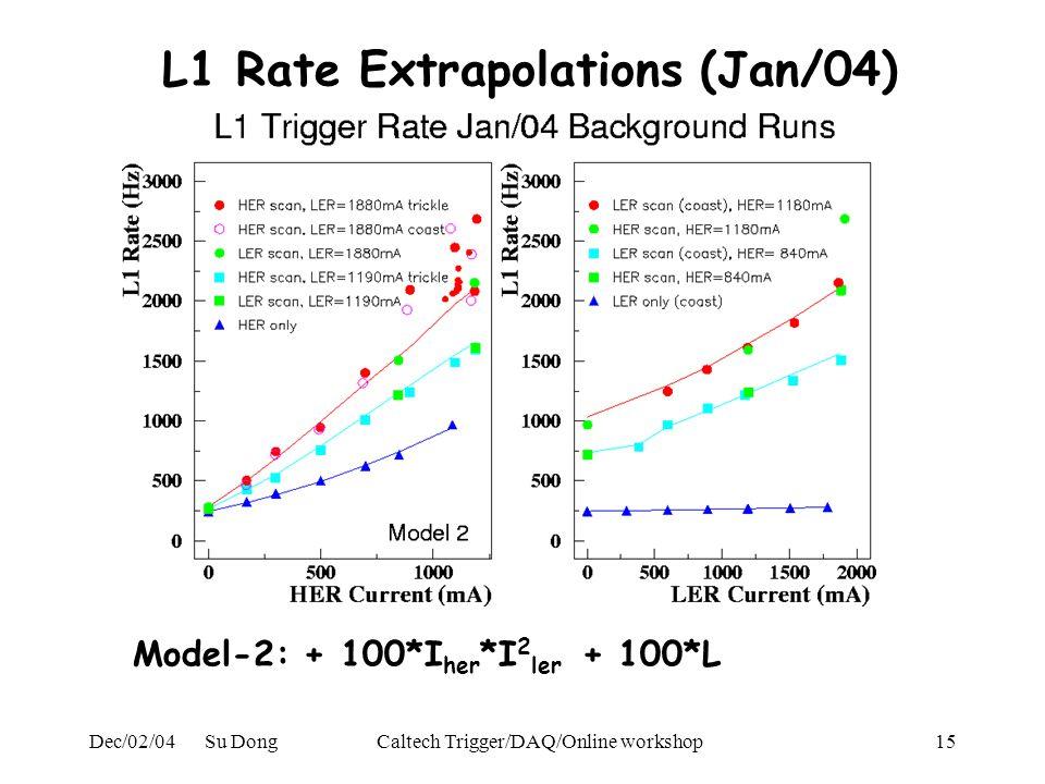Dec/02/04 Su DongCaltech Trigger/DAQ/Online workshop15 L1 Rate Extrapolations (Jan/04) Model-2: + 100*I her *I 2 ler + 100*L