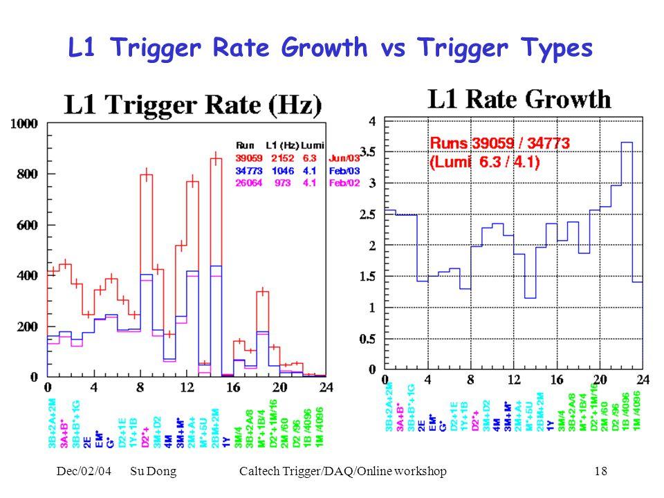 Dec/02/04 Su DongCaltech Trigger/DAQ/Online workshop18 L1 Trigger Rate Growth vs Trigger Types