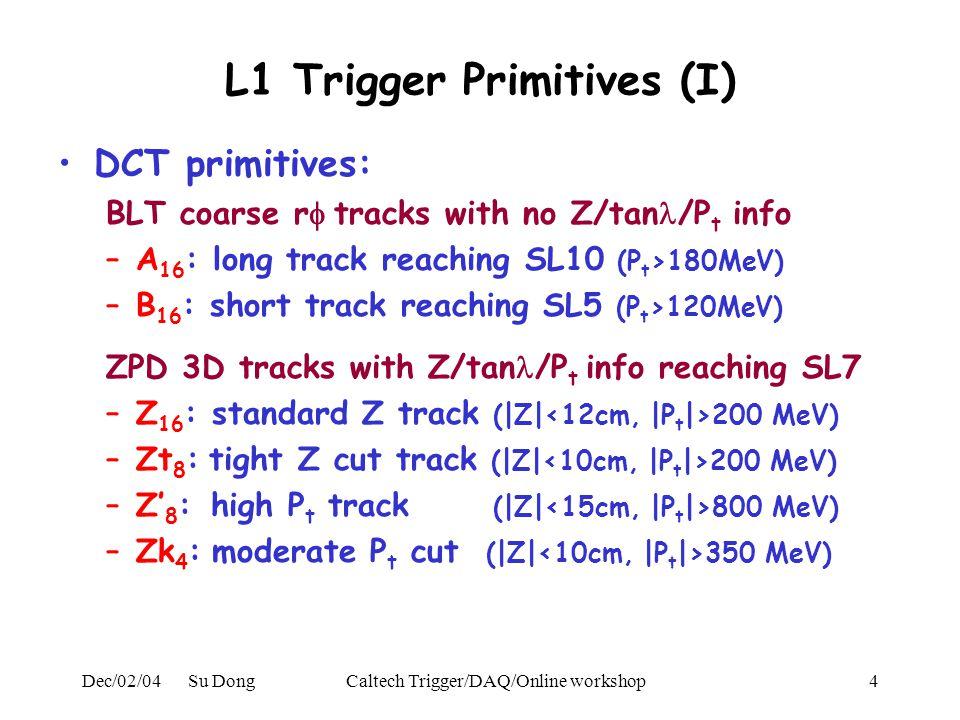 Dec/02/04 Su DongCaltech Trigger/DAQ/Online workshop4 L1 Trigger Primitives (I) DCT primitives: BLT coarse r  tracks with no Z/tan /P t info –A 16 : long track reaching SL10 (P t >180MeV) –B 16 : short track reaching SL5 (P t >120MeV) ZPD 3D tracks with Z/tan /P t info reaching SL7 –Z 16 : standard Z track (|Z| 200 MeV) –Zt 8 : tight Z cut track (|Z| 200 MeV) –Z' 8 : high P t track (|Z| 800 MeV) –Zk 4 : moderate P t cut (|Z| 350 MeV)