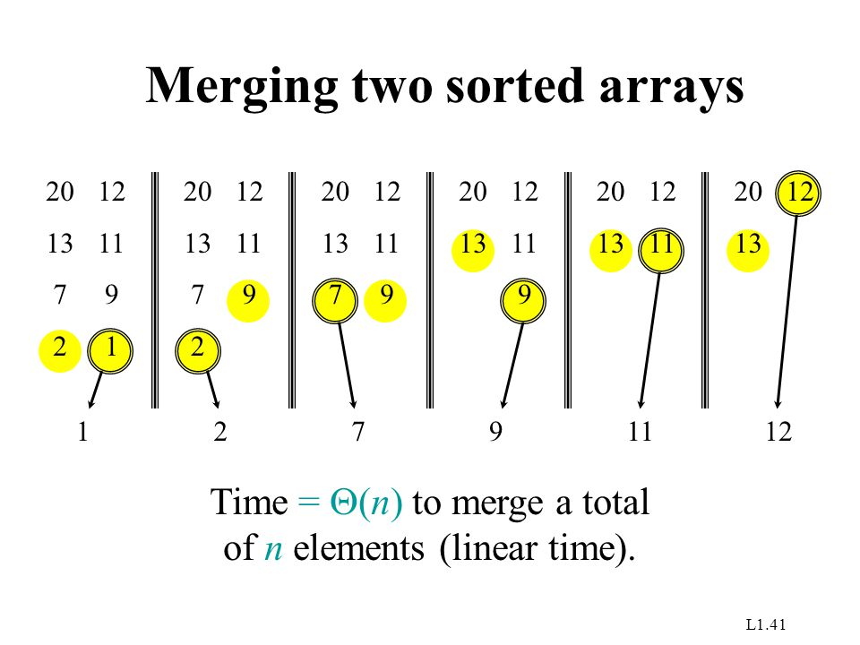 L1.41 Merging two sorted arrays 20 13 7 2 12 11 9 1 1 20 13 7 2 12 11 9 2 20 13 7 12 11 9 7 20 13 12 11 9 9 20 13 12 11 20 13 12 Time =  (n) to merge a total of n elements (linear time).