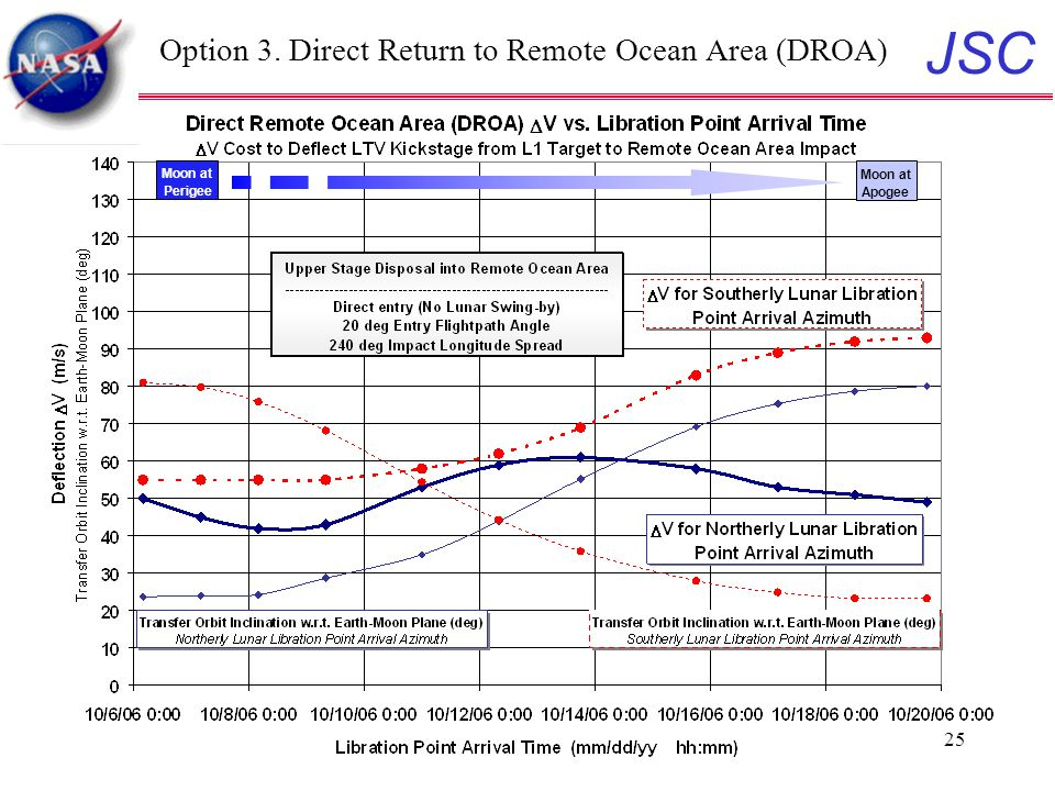 JSC 25 Option 3. Direct Return to Remote Ocean Area (DROA) Moon at Perigee Moon at Apogee
