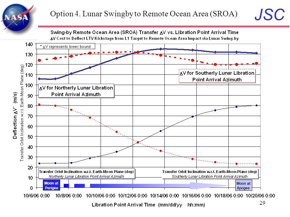 JSC 29 Option 4. Lunar Swingby to Remote Ocean Area (SROA) Moon at Perigee Moon at Apogee